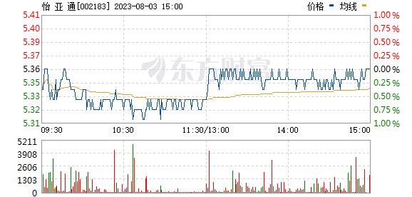 怡亚通老总_怡亚通图片