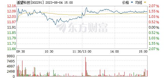 周六尾盘,热门股大幅下挫,收盘下跌6.74%