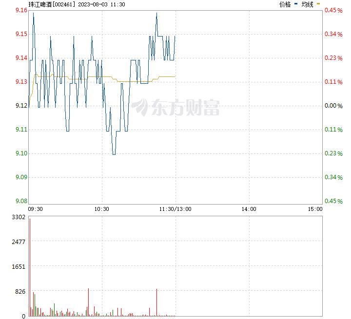 珠江啤酒 东方财富_珠江啤酒股票价格_行情_走势图—东方财富网