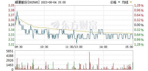 上海板块 (10-11)涨停揭秘:上海板块走强 顺灏股份涨停
