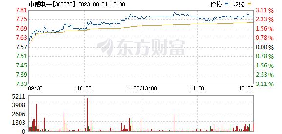 涨停揭秘:物联网板块走强中威电子今日涨停