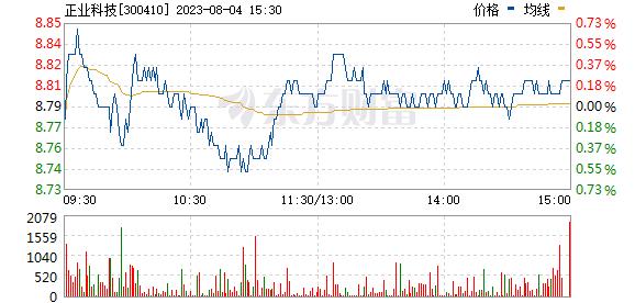 正业科技(300410)