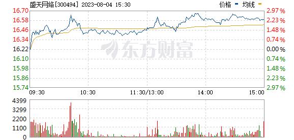 热门网络游戏 (10-11)涨停揭秘:网络游戏板块走强 盛天网络涨停