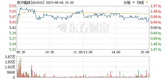 京沪高铁盘中打开涨停 总市值超3100亿元