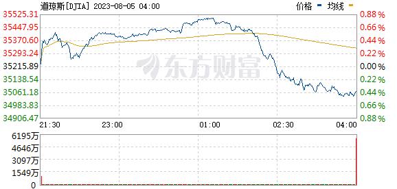 美股三大股指弱势震荡 特斯拉盘中大涨超6%