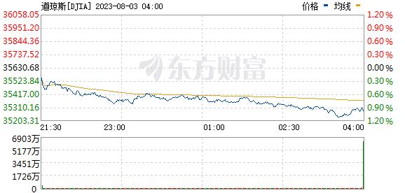 R DJIA_0