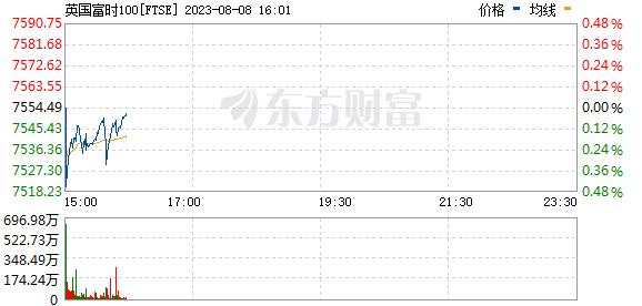 R圖 FTSE_0
