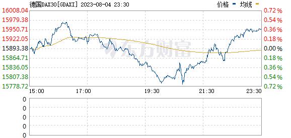 美股期货跌超1%欧股普跌 现货黄金拉升铂金期货