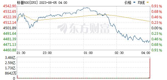 R图 SPX_0