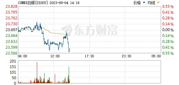 《【万和城平台招商】COMEX白银期货日内涨幅扩大至6% 报21.4美元/盎司》