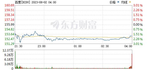R图 BIDU_0