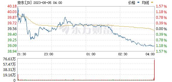 美股异动:京东(JD.US)涨近8% 股价续刷历史新高