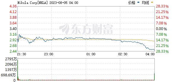 《【无极2代理注册】美股异动:Nikola(NKLA.US)涨超15% 此前宣布与美地方政府机构合作建立氢燃料生产基地》