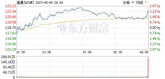 R图 QCOM_0