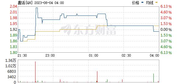 《【鹿鼎在线登陆注册】美股异动 |趣活(QH.US)登陆纳斯达克资本市场 开盘涨超68%》