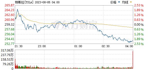 【科技股】美股三大指数震荡回升纳指自日内低点反弹近3%