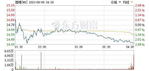 热门中概股普涨 微博涨近4%