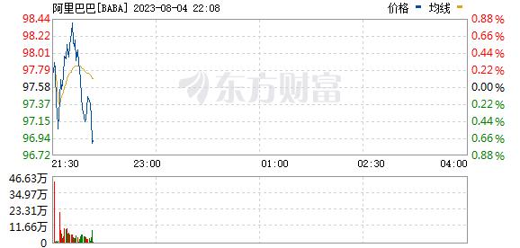 美股三大股指小幅下跌 中概股阿里巴巴跌超2%_温州新闻 第2张