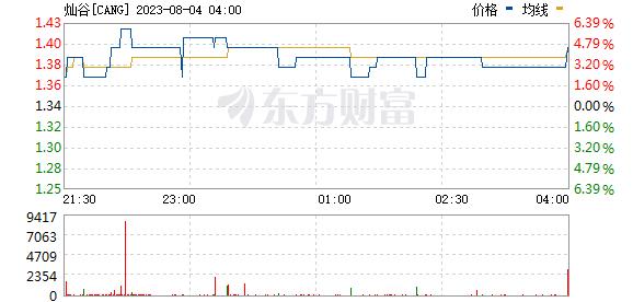 美股异动:灿谷(CANG.US)涨超30% 此前获Virtu Financial LLC增持