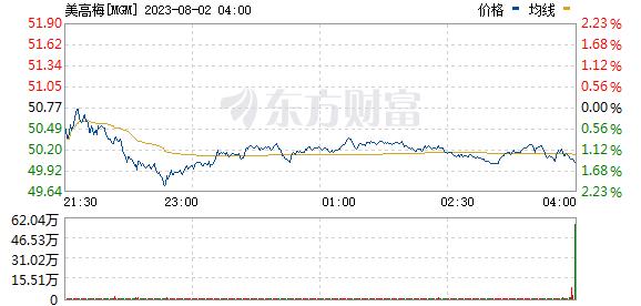 《【鹿鼎平台怎么注册】美股异动:博彩类股集体上涨 美高梅(MGM.US)涨超13%》