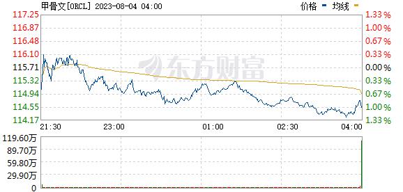 甲骨文恢复交易后涨逾6%