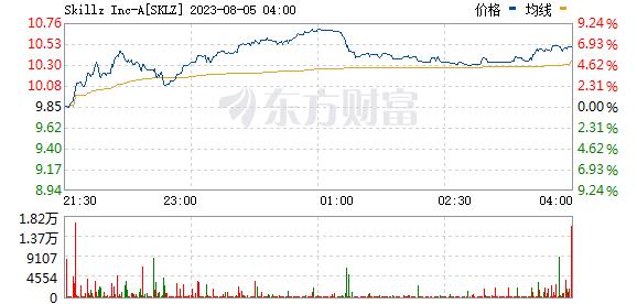 美股异动:移动电竞公司SKILLZ INC(SKLZ.US)涨超13% 获ARK基金新建仓21万股