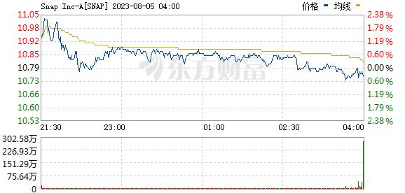 美股异动:Snap(SNAP.US)涨超10% 获高盛上调目标价至70美元