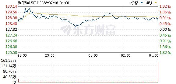 沃尔玛百货短线拉升2.4%