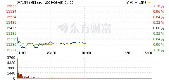 R圖 ssm_0