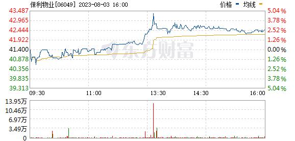 央企物管龙头保利物业登陆港股 年内已有6物业股实现翻倍