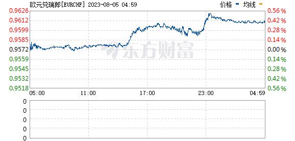 《【万和城平台怎么注册】欧元兑瑞郎EUR/CHF跌0.2%至1.0664》