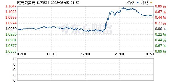《【万和城在线注册】欧元兑美元EUR/USD短线走低近20点 现报1.1701》