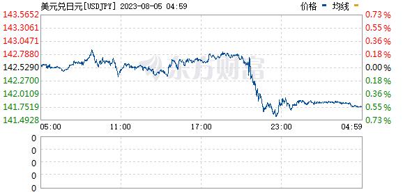 《【万和城登陆注册】美元兑日元USD/JPY跌破107 日内跌幅为0.22%》