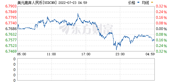 R图 USDCNH_0