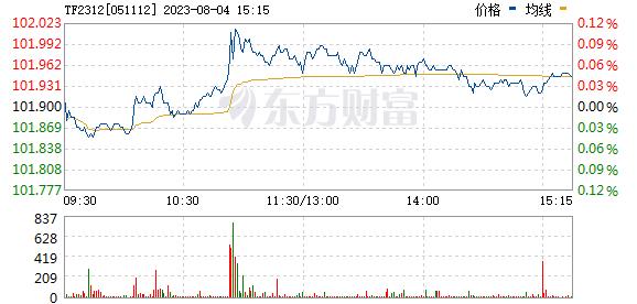 """""""乌龙指""""再现国债期货市场 一笔亏百万!"""