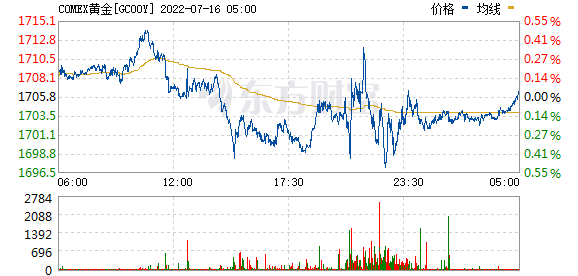 黄金期货价格走势图实时行情